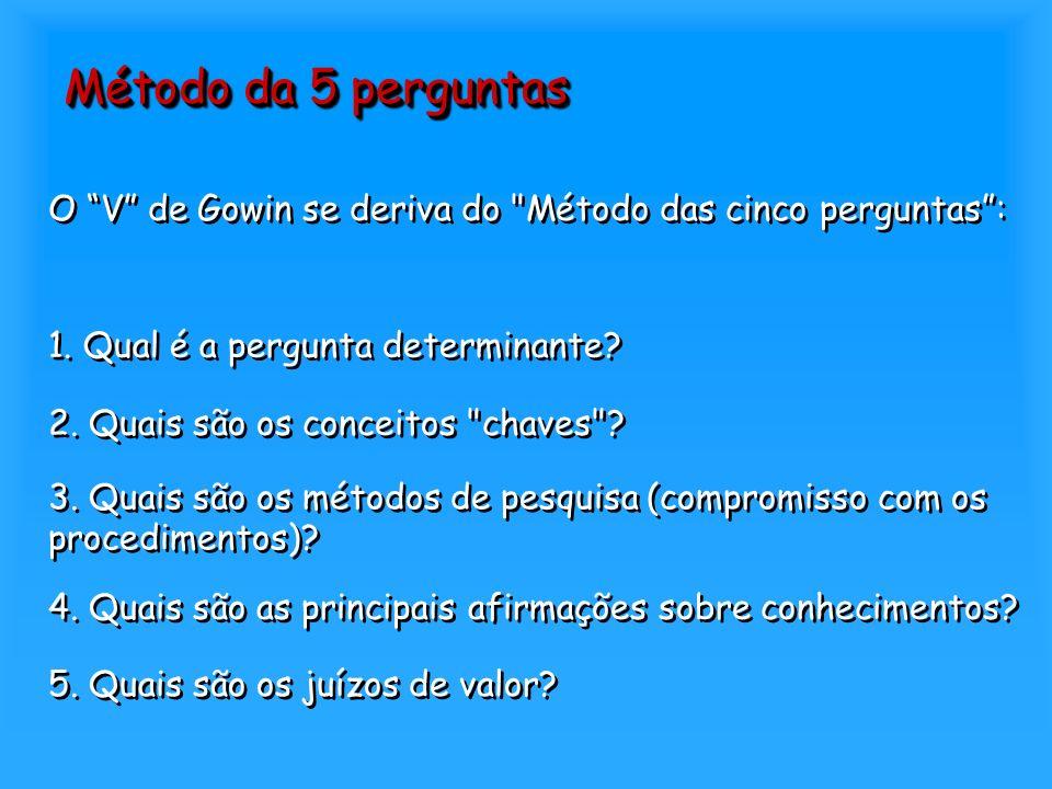 Método da 5 perguntas 1. Qual é a pergunta determinante? 2. Quais são os conceitos