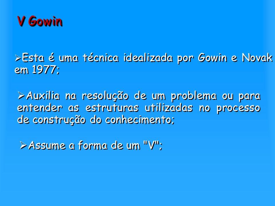 V Gowin Esta é uma técnica idealizada por Gowin e Novak em 1977; Auxilia na resolução de um problema ou para entender as estruturas utilizadas no proc