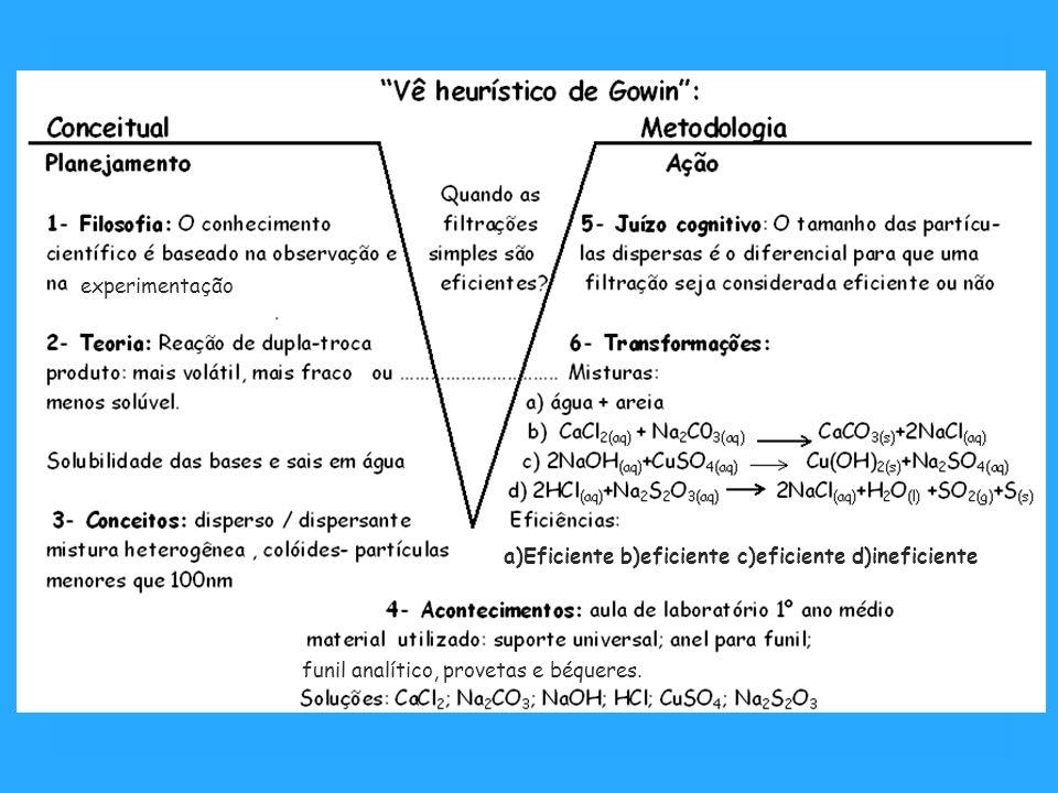 a)Eficiente b)eficiente c)eficiente d)ineficiente experimentação funil analítico, provetas e béqueres.