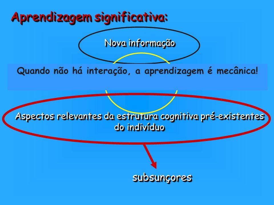 Aprendizagem significativa: Aspectos relevantes da estrutura cognitiva pré-existentes do indivíduo Aspectos relevantes da estrutura cognitiva pré-exis