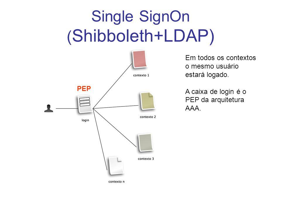 Single SignOn ( Shibboleth+LDAP) Em todos os contextos o mesmo usuário estará logado. A caixa de login é o PEP da arquitetura AAA. PEP