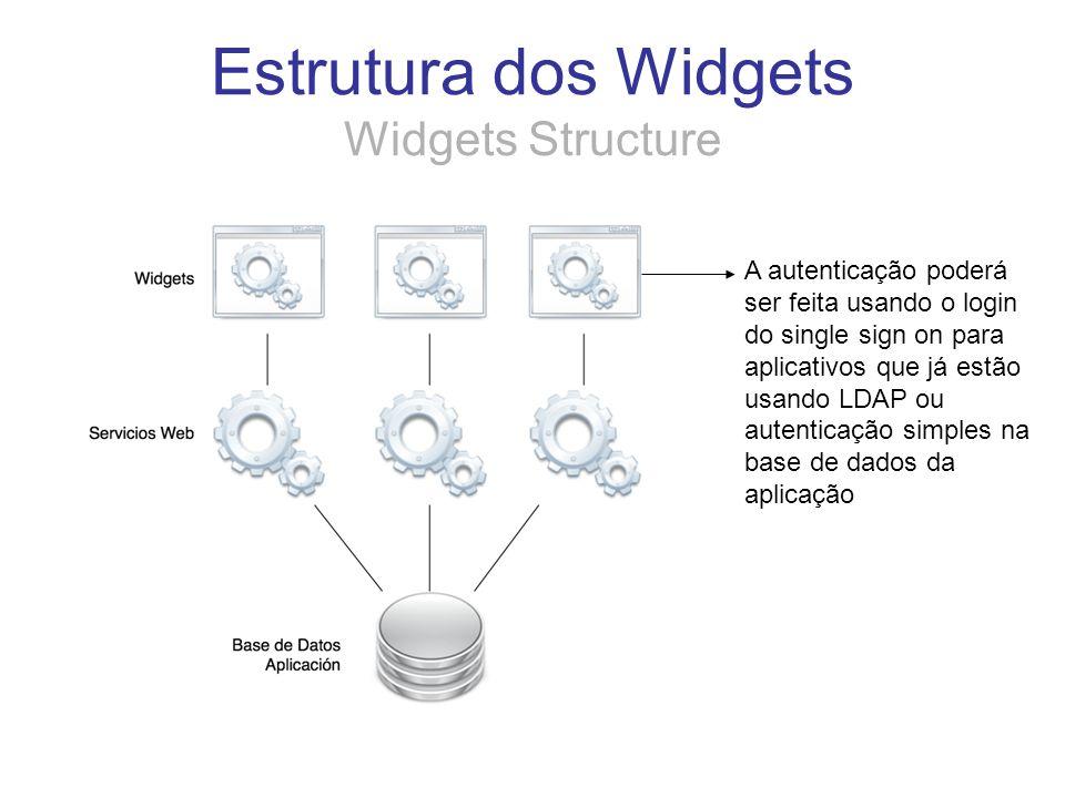 Estrutura dos Widgets Widgets Structure A autenticação poderá ser feita usando o login do single sign on para aplicativos que já estão usando LDAP ou