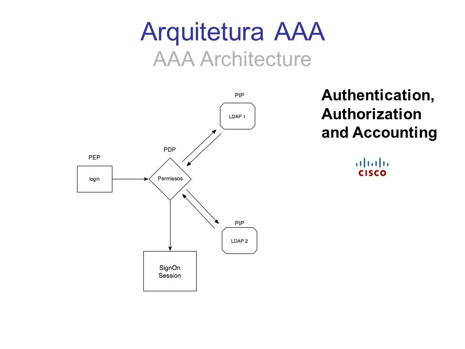 Arquitetura AAA AAA Architecture Authentication, Authorization and Accounting