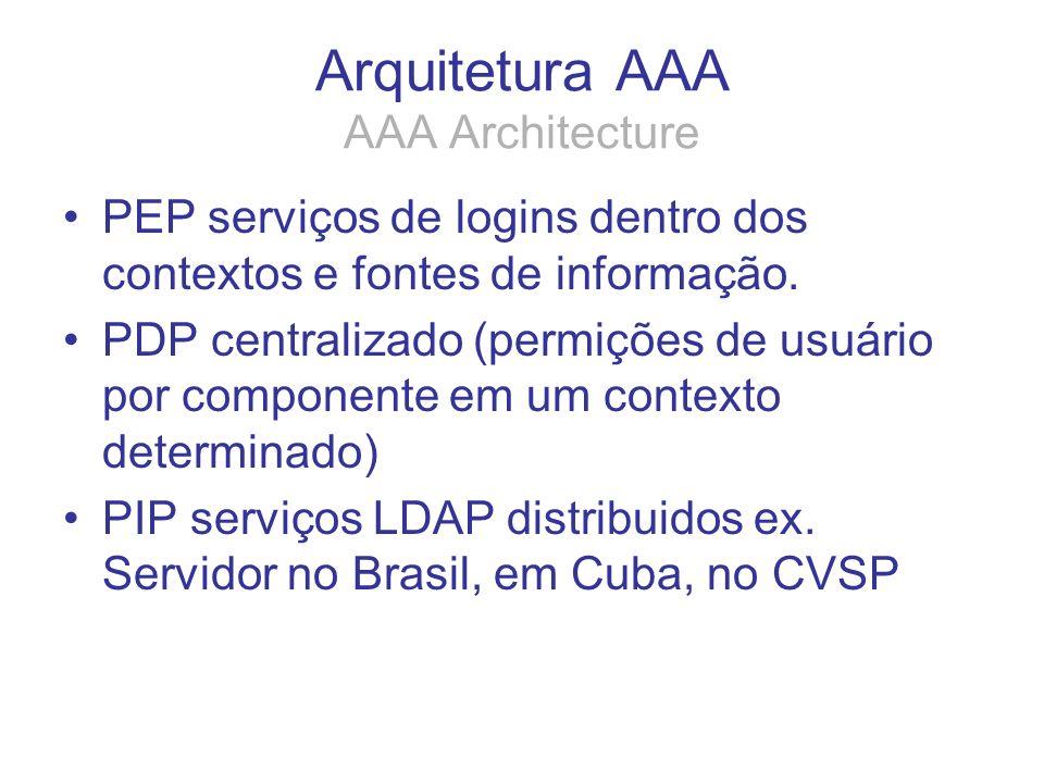 Arquitetura AAA AAA Architecture PEP serviços de logins dentro dos contextos e fontes de informação. PDP centralizado (permições de usuário por compon