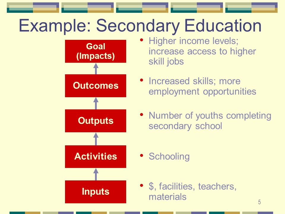 5 Example: Secondary Education Outcomes Increased skills; more employment opportunities Outputs Number of youths completing secondary school Activitie