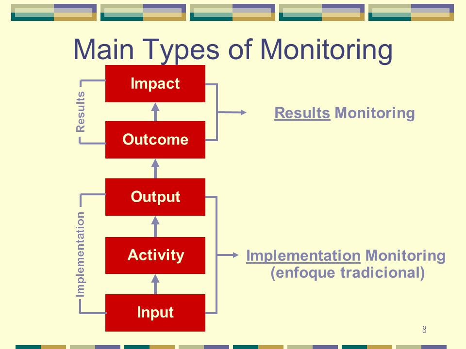 8 Main Types of Monitoring OutputActivityInputOutcome Impact Results Monitoring Implementation Monitoring (enfoque tradicional) Implementation Results