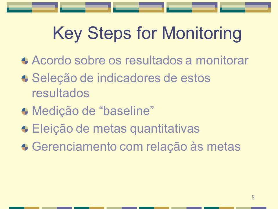 9 Key Steps for Monitoring Acordo sobre os resultados a monitorar Sele ç ão de indicadores de estos resultados Medi ç ão de baseline Elei ç ão de meta