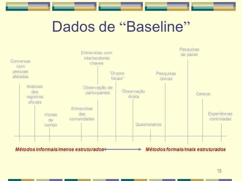 15 Dados de Baseline Conversas com pessoas afetadas Análises dos registros oficiais Métodos informais/menos estruturados Visitas de campo Entrevistas