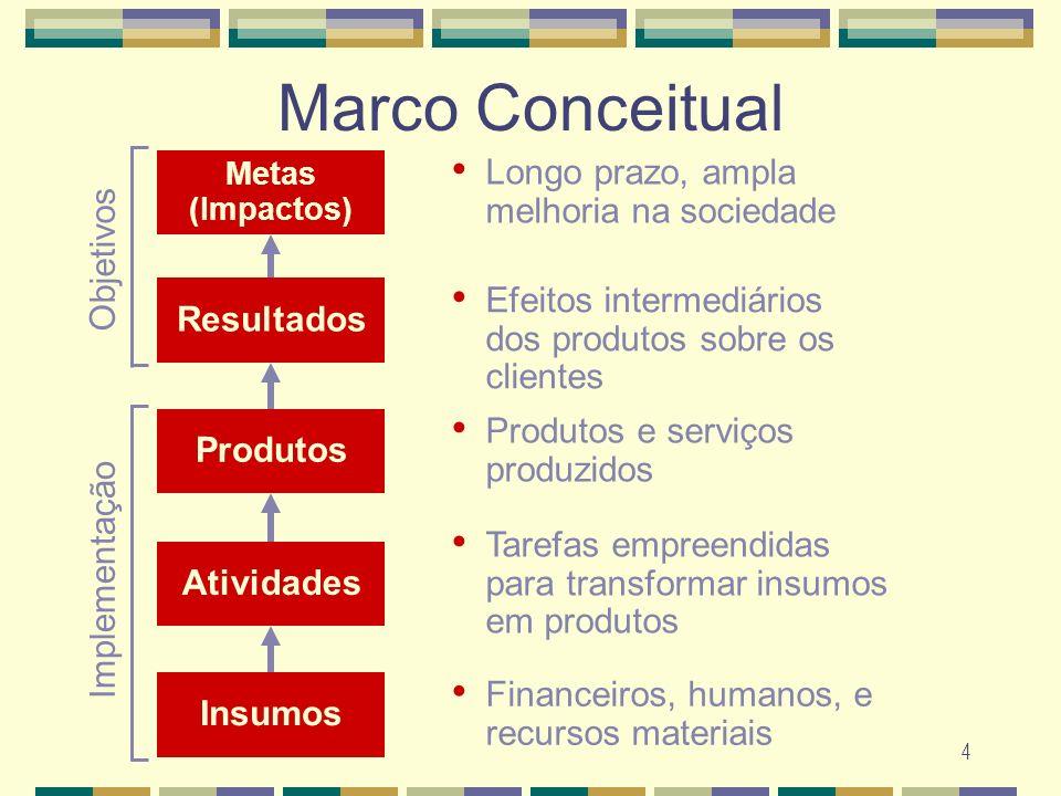 4 Marco Conceitual Resultados Efeitos intermediários dos produtos sobre os clientes Produtos Produtos e serviços produzidos Atividades Tarefas empreen