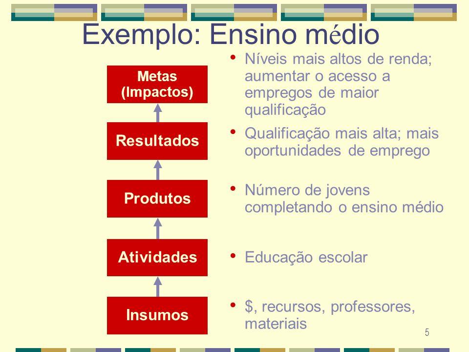 5 Exemplo: Ensino m é dio Resultados Qualificação mais alta; mais oportunidades de emprego Produtos Número de jovens completando o ensino médio Ativid