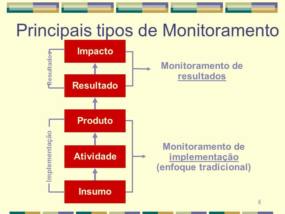 8 Principais tipos de Monitoramento ProdutoAtividadeInsumoResultado Impacto Monitoramento de resultados Monitoramento de implementação (enfoque tradic