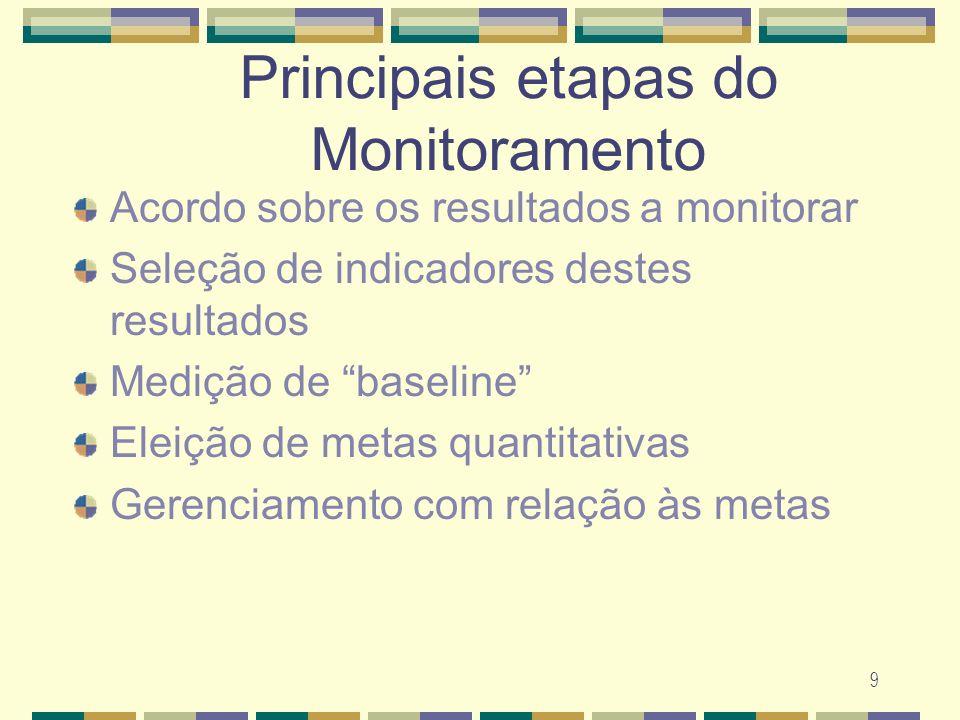 9 Principais etapas do Monitoramento Acordo sobre os resultados a monitorar Sele ç ão de indicadores destes resultados Medi ç ão de baseline Elei ç ão