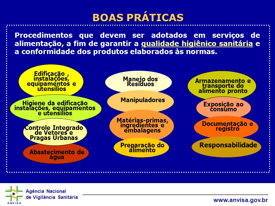 Agência Nacional de Vigilância Sanitária www.anvisa.gov.br BOAS PRÁTICAS Edificação, instalações, equipamentos e utensílios Higiene da edificação inst