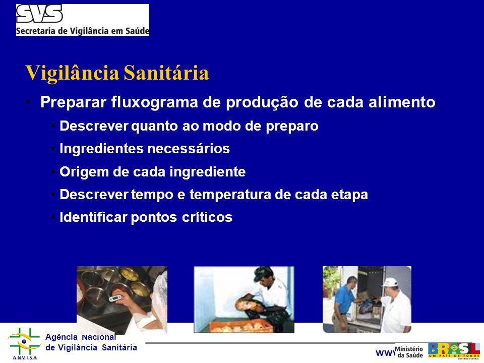 Agência Nacional de Vigilância Sanitária www.anvisa.gov.br Vigilância Sanitária Preparar fluxograma de produção de cada alimento Descrever quanto ao m