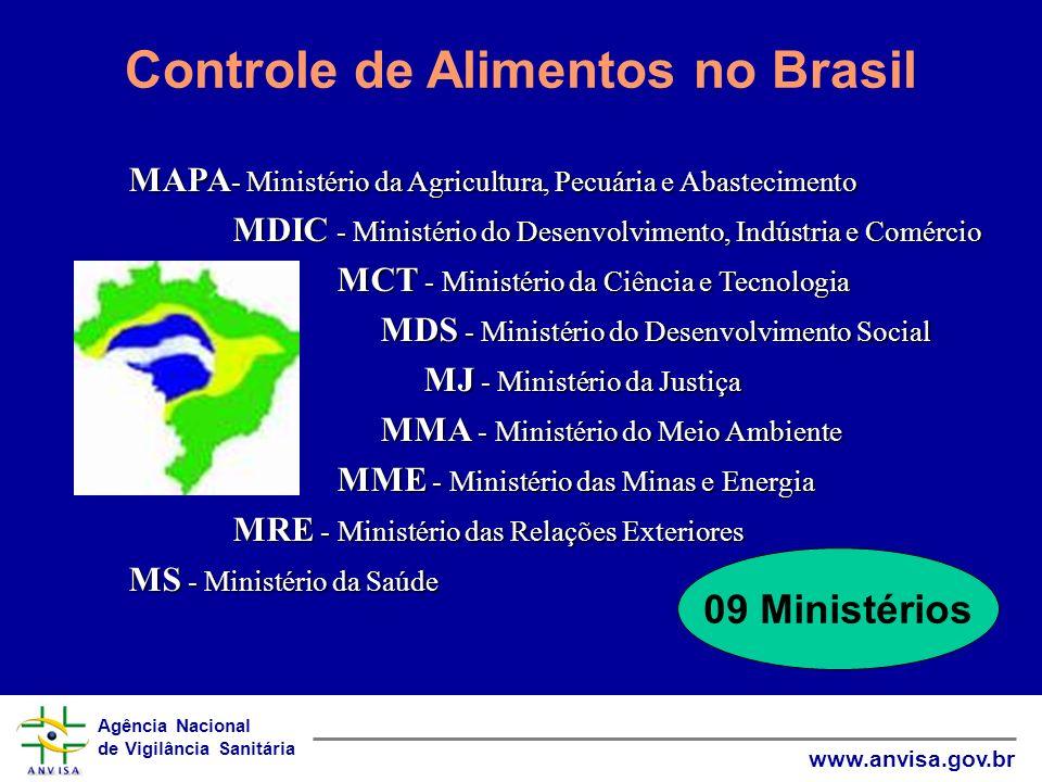 Agência Nacional de Vigilância Sanitária www.anvisa.gov.br Controle de Alimentos no Brasil 09 Ministérios MAPA - Ministério da Agricultura, Pecuária e