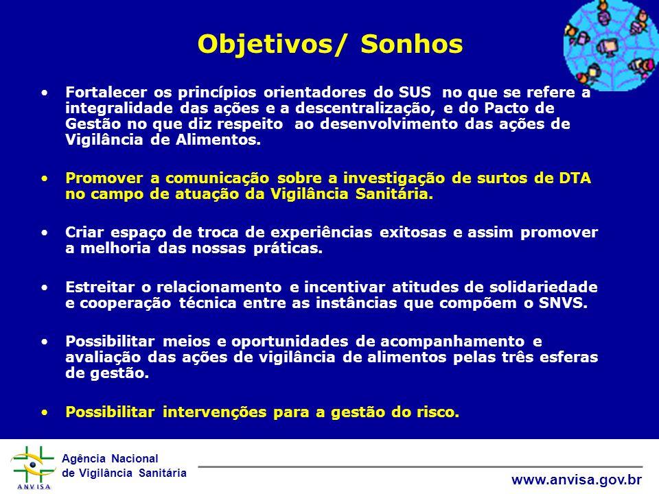 Agência Nacional de Vigilância Sanitária www.anvisa.gov.br Objetivos/ Sonhos Fortalecer os princípios orientadores do SUS no que se refere a integrali