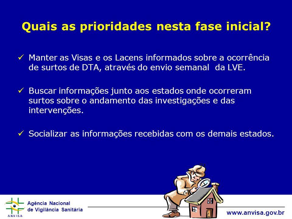 Agência Nacional de Vigilância Sanitária www.anvisa.gov.br Quais as prioridades nesta fase inicial? Manter as Visas e os Lacens informados sobre a oco
