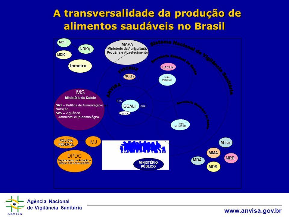 Agência Nacional de Vigilância Sanitária www.anvisa.gov.br MS Ministério da Saúde SAS SAS – Política de Alimentação e Nutrição SVS SVS – Vigilância Am