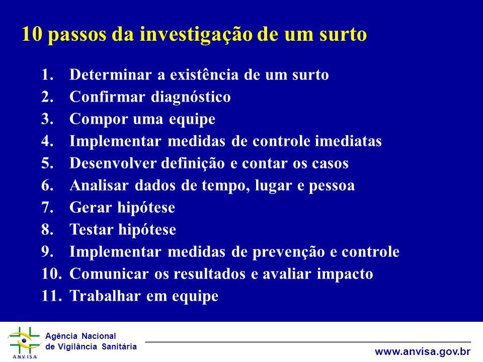 Agência Nacional de Vigilância Sanitária www.anvisa.gov.br 10 passos da investigação de um surto 1.Determinar a existência de um surto 2.Confirmar dia