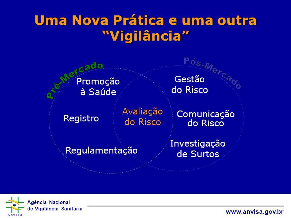 Agência Nacional de Vigilância Sanitária www.anvisa.gov.br Avaliação do Risco Gestão do Risco Registro Regulamentação Comunicação do Risco Promoção à