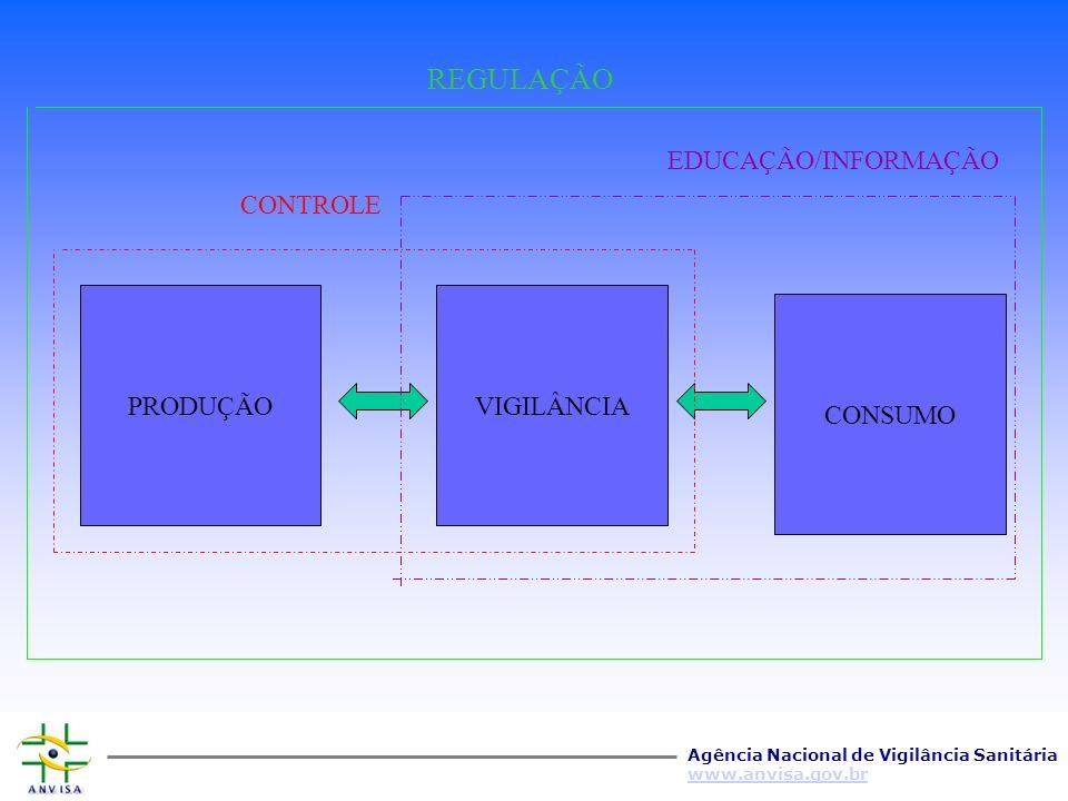 Agência Nacional de Vigilância Sanitária www.anvisa.gov.br Proposta de Ação Ações Normativas Consolidação, Aperfeiçoamento, Harmonização Ações Executivas Descentralização, Agilização e Simplificação Ações de Desenvolvimento do Conhecimento Sistematização de Informações, Pesquisa e Desenvolvimento Tecnológico