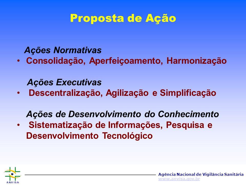 Agência Nacional de Vigilância Sanitária www.anvisa.gov.br Convênio ANVISA-BIREME Termo de Cooperação e Assistência Técnica ANVISA – BIREME/OPAS/OMS - 2003