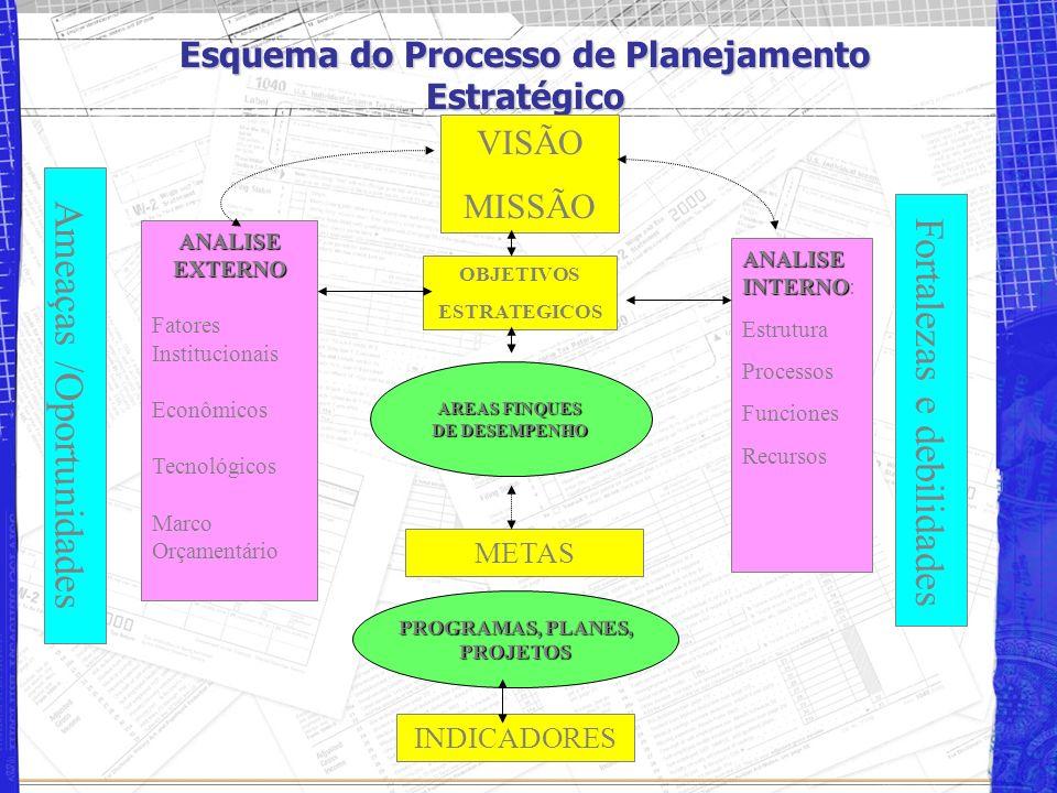 Ciclo de controle de gestão (*) Adaptado de Figura:As quatro etapas do controle de gestão. Anthony Robert N. El Control de Gestión Marco, Entorno Proc