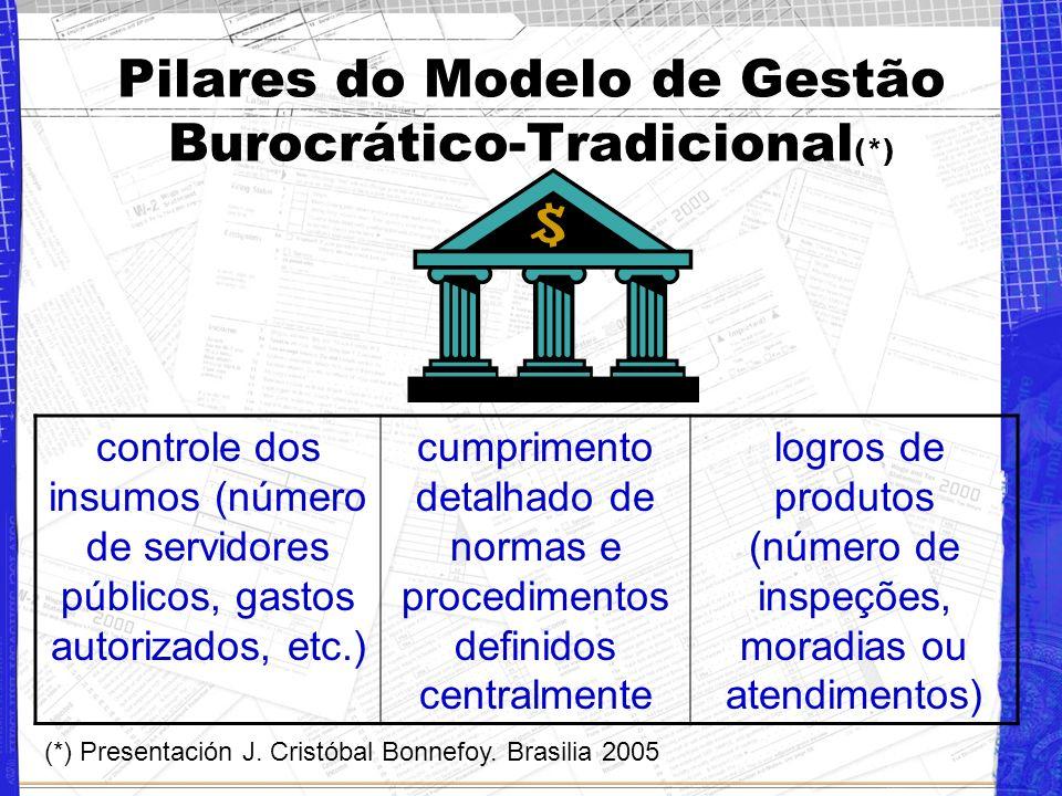 Pilares do Modelo de Gestão Burocrático-Tradicional (*) controle dos insumos (número de servidores públicos, gastos autorizados, etc.) cumprimento detalhado de normas e procedimentos definidos centralmente logros de produtos (número de inspeções, moradias ou atendimentos) (*) Presentación J.