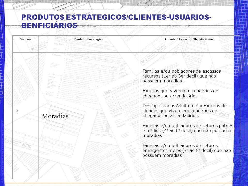 PRODUTOS ESTRATEGICOS/CLIENTES-USUARIOS- BENFICIÁRIOS NúmeroProduto EstratégicoClientes/ Usuários /Beneficiários 1 Subsídios habitacionais Famílias e/