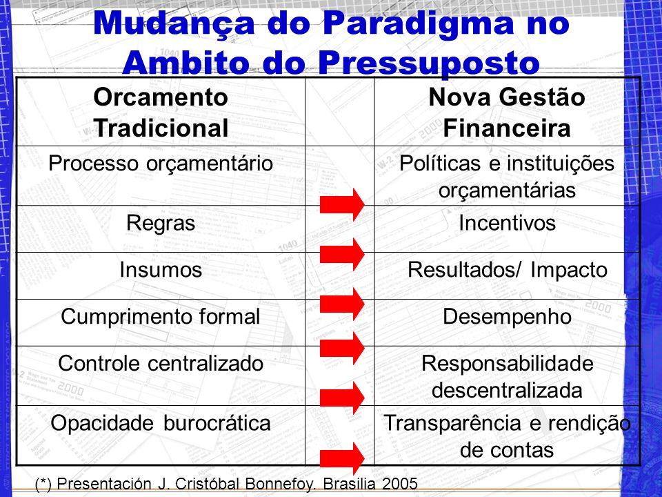 Pilares do Modelo de Gestão de Nova Gerência Pública Medição de Resultados Participação Cidadã e Transpa- rência Dimensiones Qualitativas da Gestão Ci