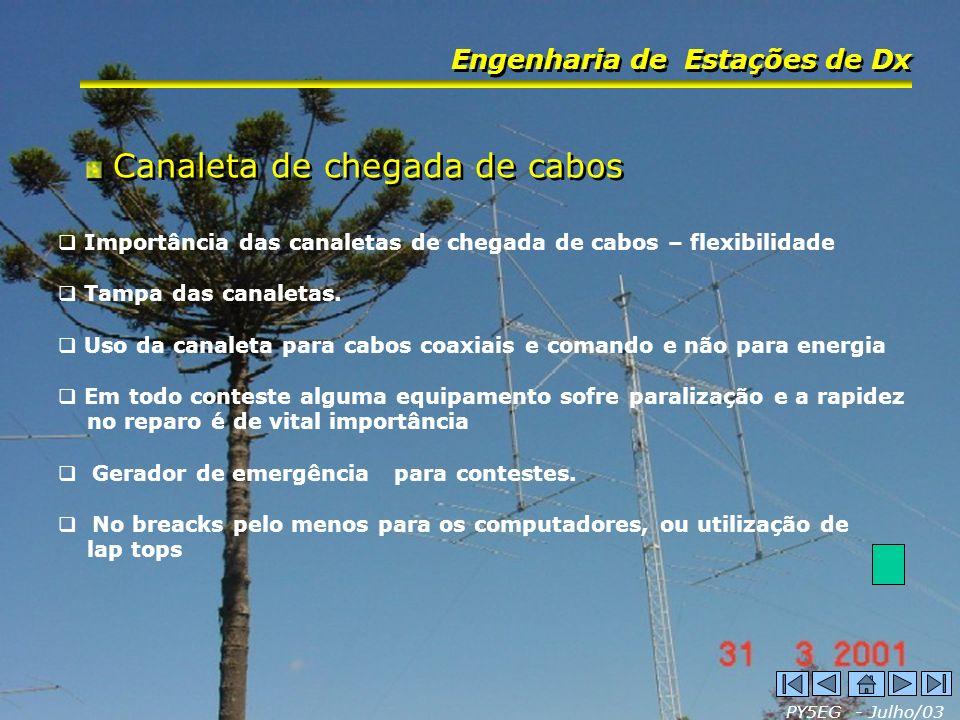 PY5EG - Julho/03 Engenharia de Estações de Dx Canaleta de chegada de cabos Importância das canaletas de chegada de cabos – flexibilidade Tampa das can