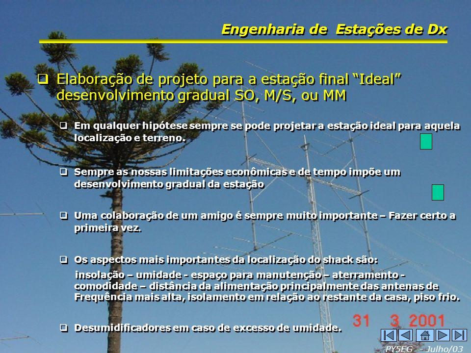 PY5EG - Julho/03 Engenharia de Estações de Dx Elaboração de projeto para a estação final Ideal desenvolvimento gradual SO, M/S, ou MM Em qualquer hipó