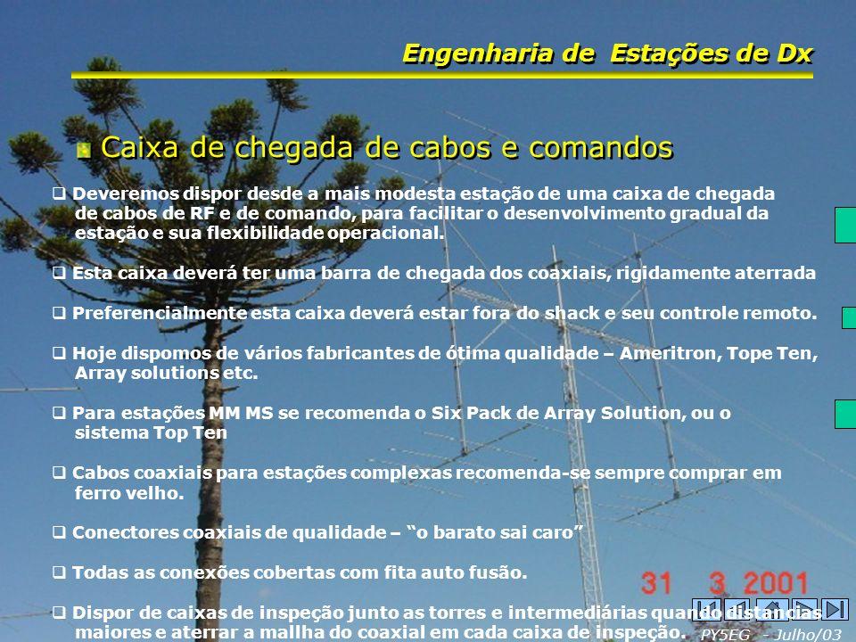 PY5EG - Julho/03 Engenharia de Estações de Dx Acuidade no aterramento de torres, shack e caixa entrada de cabos Acuidade no aterramento de torres, shack e caixa entrada de cabos Aterramento de torres Aterramento dos cabos coaxiais.