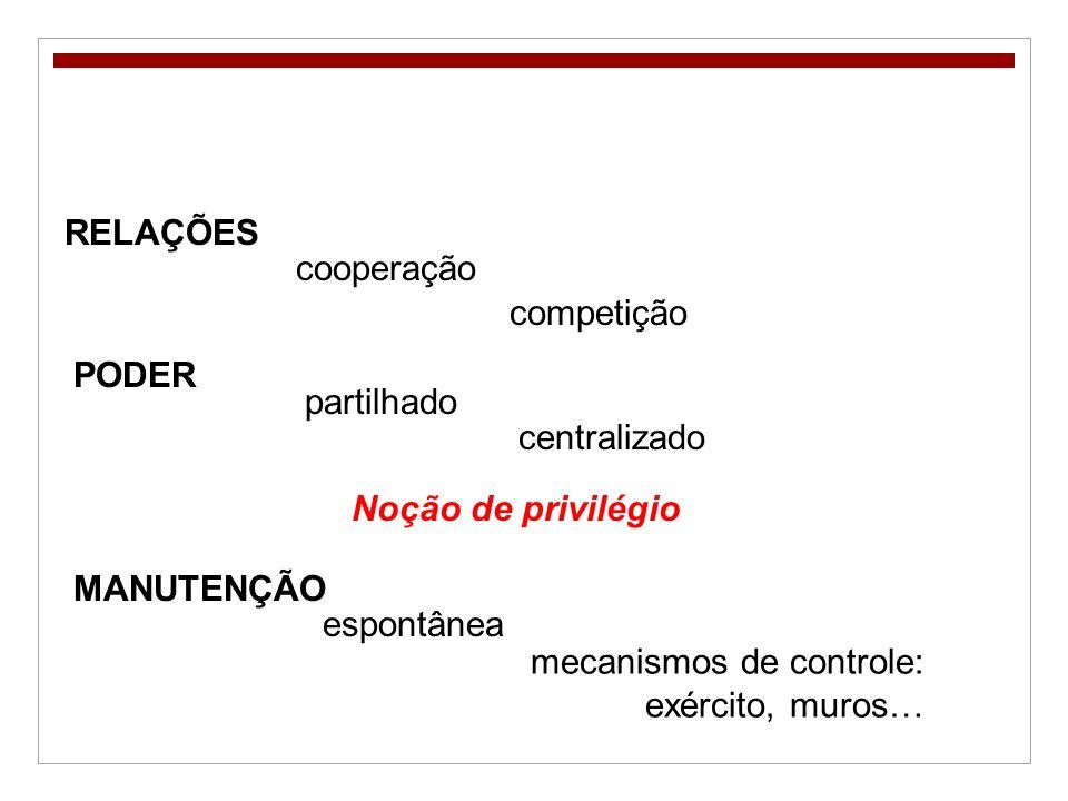 RELAÇÕES cooperação competição MANUTENÇÃO espontânea mecanismos de controle: exército, muros… Noção de privilégio PODER partilhado centralizado