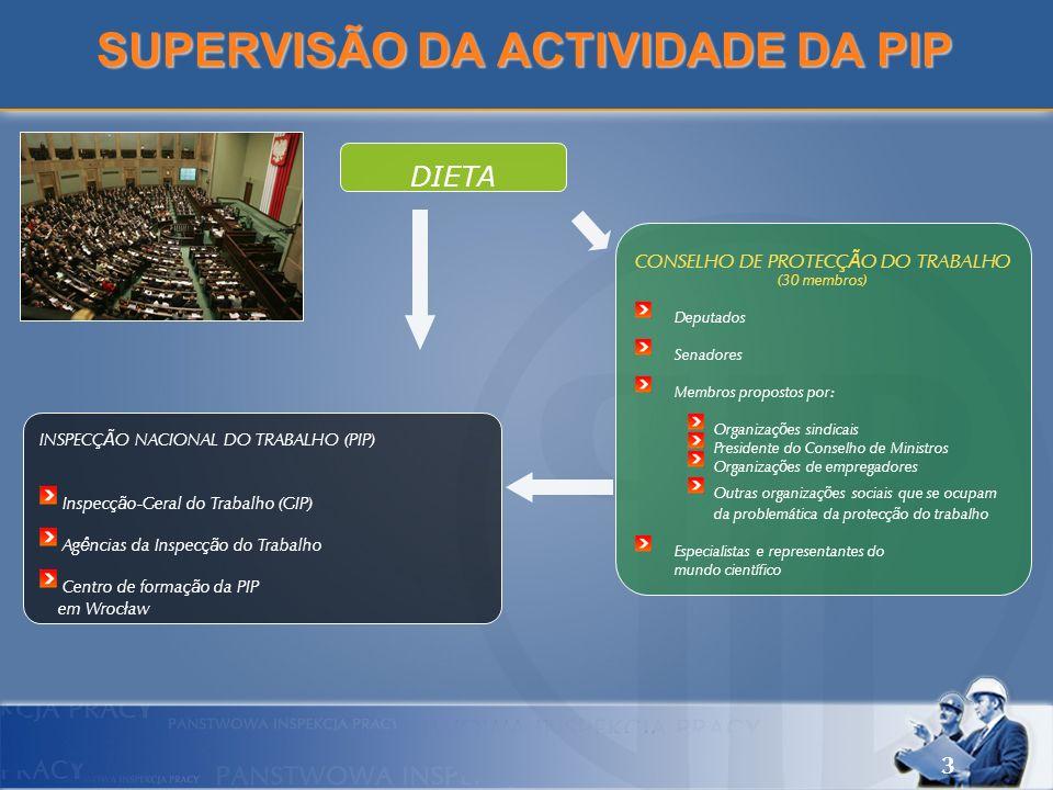 3 SUPERVISÃO DA ACTIVIDADE DA PIP DIETA INSPECÇÃO NACIONAL DO TRABALHO (PIP) Inspecção-Geral do Trabalho (GIP) Agências da Inspecção do Trabalho Centr