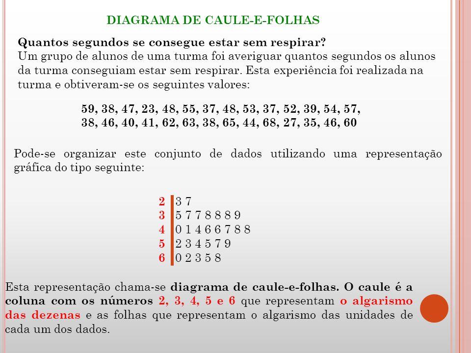 Esta representação chama-se diagrama de caule-e-folhas. O caule é a coluna com os números 2, 3, 4, 5 e 6 que representam o algarismo das dezenas e as