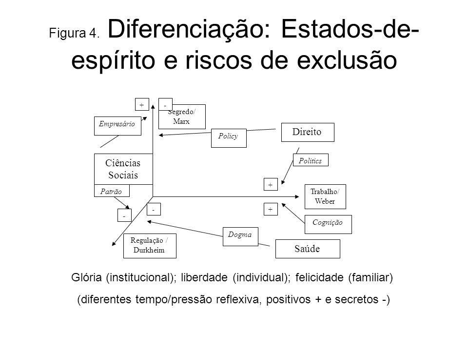 Figura 4. Diferenciação: Estados-de- espírito e riscos de exclusão (diferentes tempo/pressão reflexiva, positivos + e secretos -) Trabalho/ Weber Segr