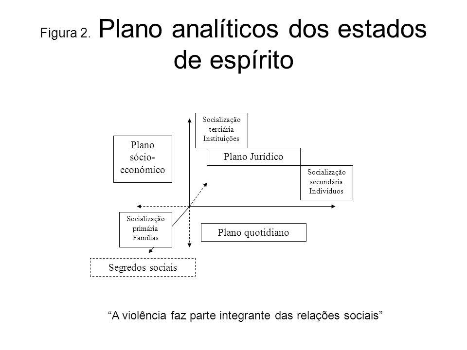 Figura 2. Plano analíticos dos estados de espírito A violência faz parte integrante das relações sociais Plano quotidiano Plano sócio- económico Plano