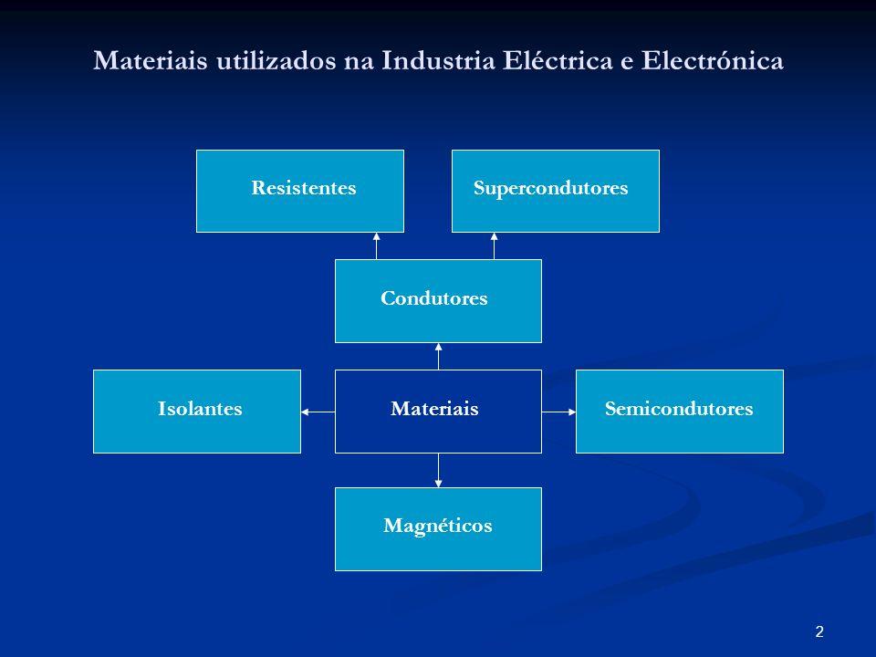 2 Materiais utilizados na Industria Eléctrica e Electrónica Materiais Condutores IsolantesSemicondutores Magnéticos ResistentesSupercondutores