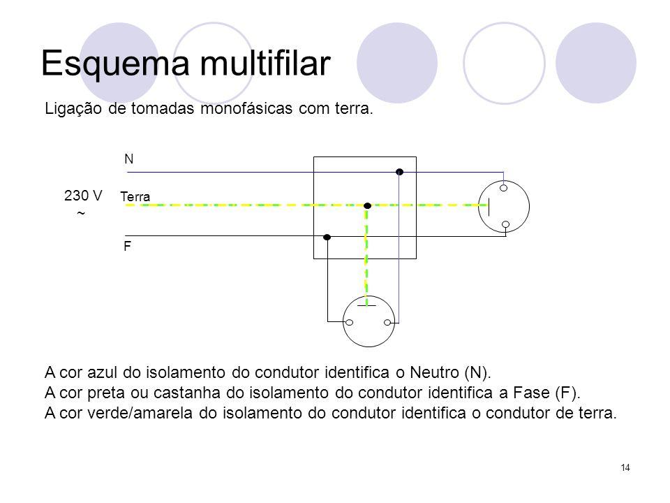 14 Esquema multifilar 230 V ~ N F Terra Ligação de tomadas monofásicas com terra. A cor azul do isolamento do condutor identifica o Neutro (N). A cor