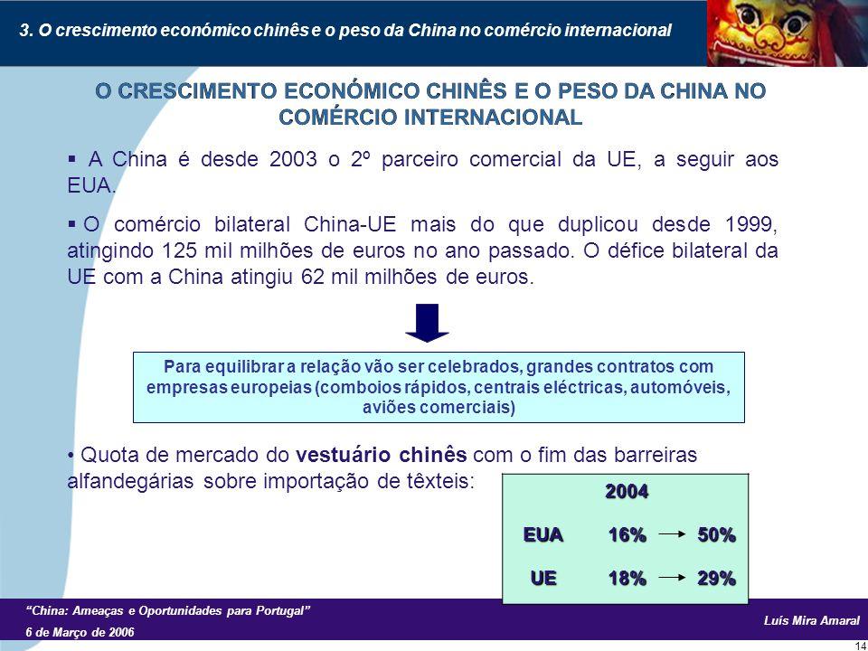 Luís Mira Amaral China: Ameaças e Oportunidades para Portugal 6 de Março de 2006 14 A China é desde 2003 o 2º parceiro comercial da UE, a seguir aos EUA.