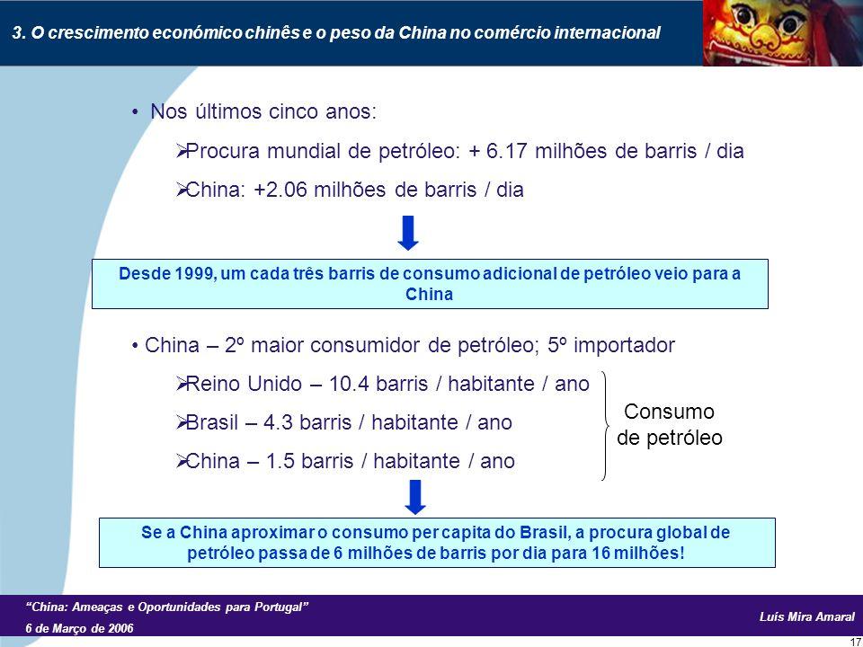 Luís Mira Amaral China: Ameaças e Oportunidades para Portugal 6 de Março de 2006 17 Nos últimos cinco anos: Procura mundial de petróleo: + 6.17 milhões de barris / dia China: +2.06 milhões de barris / dia China – 2º maior consumidor de petróleo; 5º importador Reino Unido – 10.4 barris / habitante / ano Brasil – 4.3 barris / habitante / ano China – 1.5 barris / habitante / ano 3.