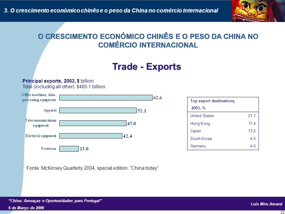 Luís Mira Amaral China: Ameaças e Oportunidades para Portugal 6 de Março de 2006 22 Principal exports, 2003, $ billion Total (including all other): $485.1 billion Top export destinations, 2003, % United States21.1 Hong Kong17.4 Japan13.6 South Korea4.6 Germany4.0 Trade - Exports 3.