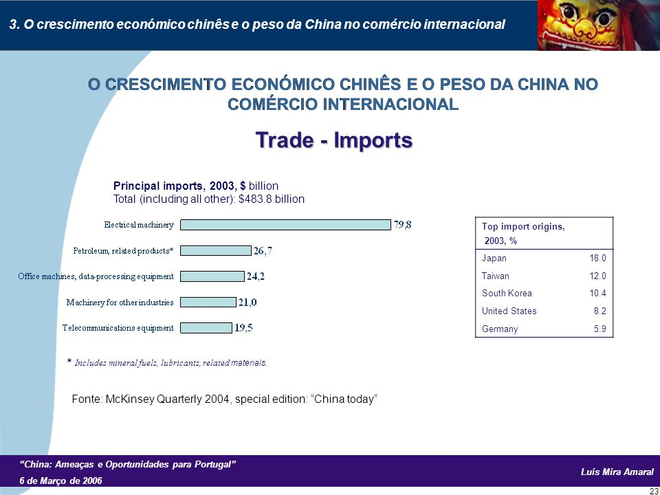 Luís Mira Amaral China: Ameaças e Oportunidades para Portugal 6 de Março de 2006 23 Principal imports, 2003, $ billion Total (including all other): $483.8 billion * Includes mineral fuels, lubricants, related materials.