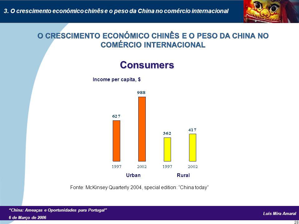 Luís Mira Amaral China: Ameaças e Oportunidades para Portugal 6 de Março de 2006 28 Consumers Income per capita, $ Urban Rural 3.