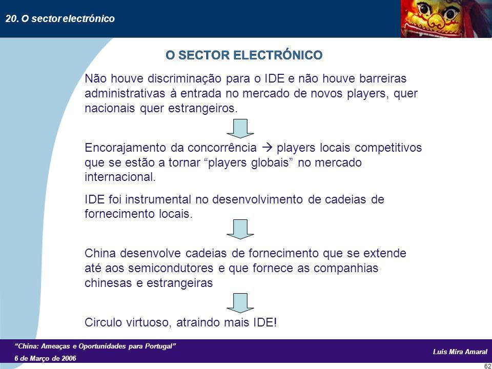 Luís Mira Amaral China: Ameaças e Oportunidades para Portugal 6 de Março de 2006 62 Não houve discriminação para o IDE e não houve barreiras administrativas à entrada no mercado de novos players, quer nacionais quer estrangeiros.