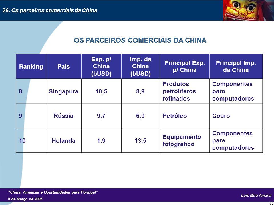 Luís Mira Amaral China: Ameaças e Oportunidades para Portugal 6 de Março de 2006 72 26.