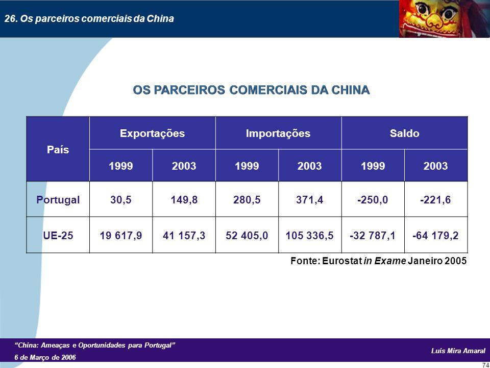 Luís Mira Amaral China: Ameaças e Oportunidades para Portugal 6 de Março de 2006 74 26.