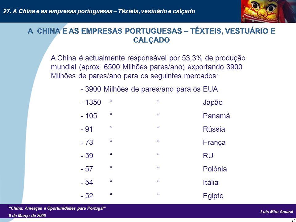 Luís Mira Amaral China: Ameaças e Oportunidades para Portugal 6 de Março de 2006 81 A China é actualmente responsável por 53,3% de produção mundial (aprox.