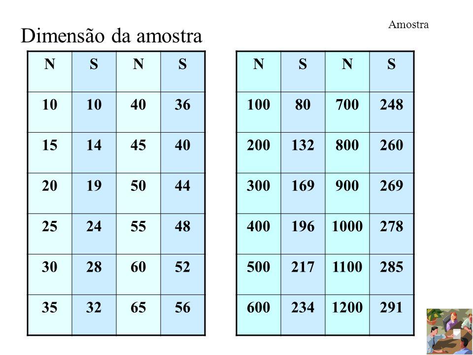 Amostra Dimensão da amostra NSNS 10 4036 15144540 20195044 25245548 30286052 35326556 NSNS 10080700248 200132800260 300169900269 4001961000278 5002171